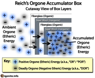 Orgone Accumulator Diagram Orgonite